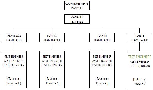 ORGANIZATION_CHART_1